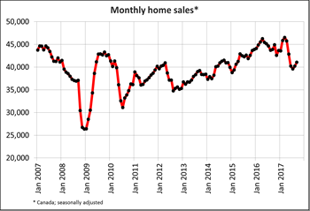 Canadian home sales edge up again in October