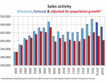 CREA Updates National Resale Housing Market Forecast