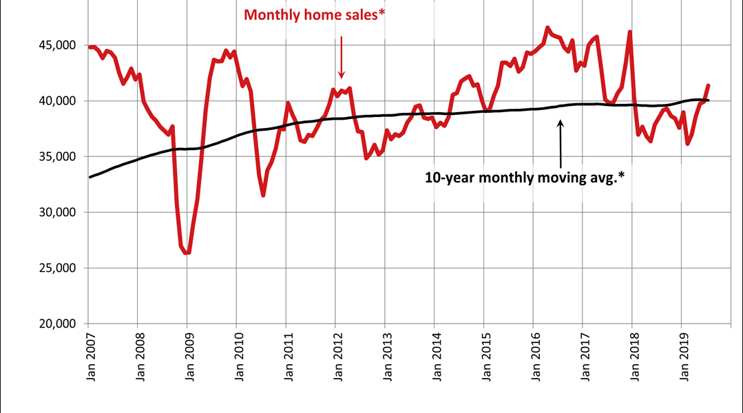 Canadian home sales rise in July